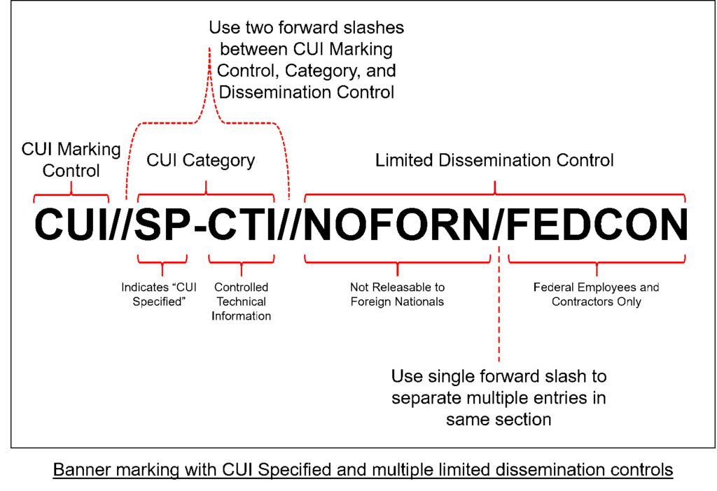 Banner CUI Marking